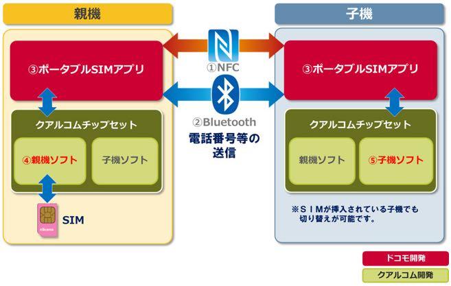 ドコモ-SIM-貸出し-Android01