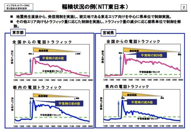 輻輳状況の例(NTT東日本)