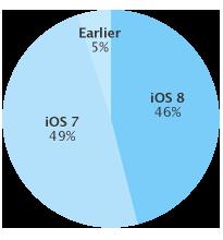 iOS8-普及率01