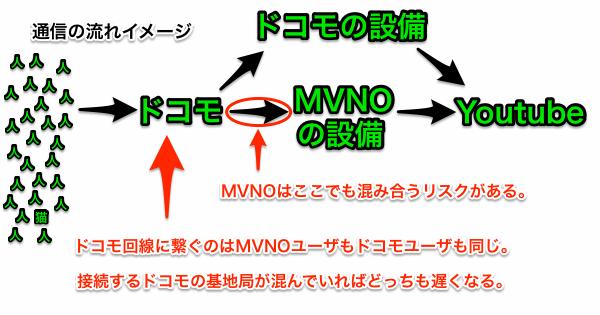 MVNOの通信速度は本家ドコモよりも遅いです
