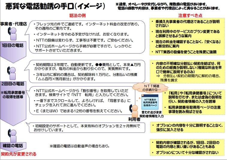 NTTの光コラボの電話勧誘