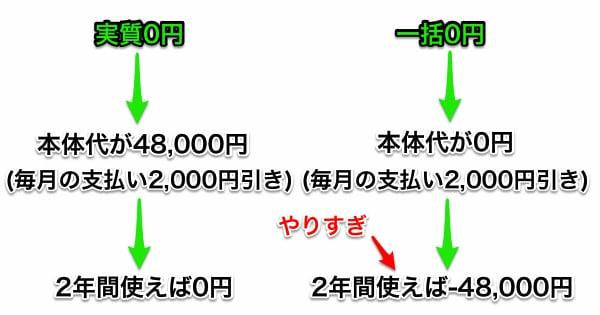 総務省のケータイ代議論では実質0円と一括0円の区別がついていない?02