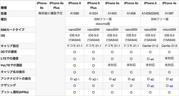 iOS9とIIJmioの対応表