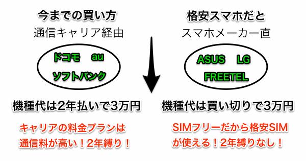 初めての格安スマホ・格安SIMの選び方。おすすめは3万円以下のSIMフリー機