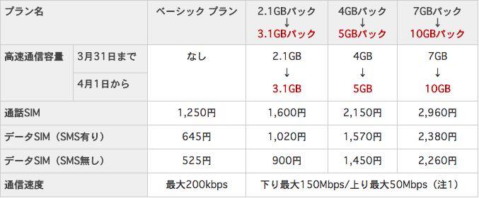 楽天モバイルの月額料金・通信容量