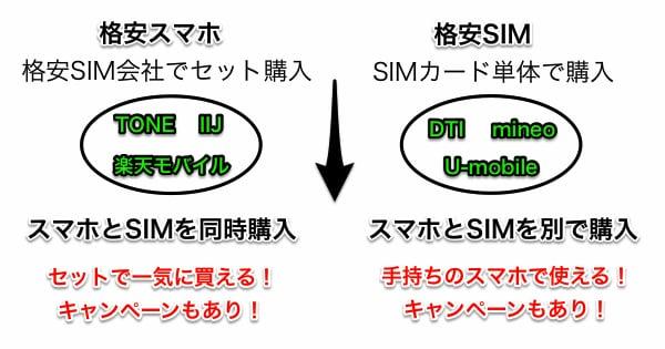 格安SIMと格安スマホはセットで購入も可能