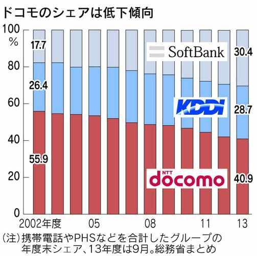 NTT-ドコモ01