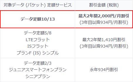 auスマートバリュー-データ定額10-13