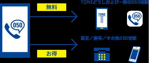 TONEモバイル IP電話