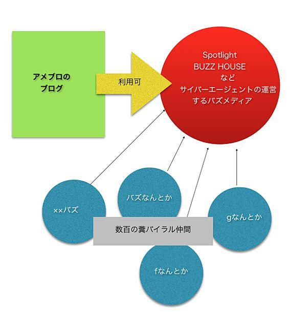 Amebaの規約の解釈