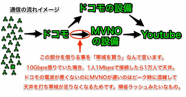 MVNOがレンタルしている帯域とは