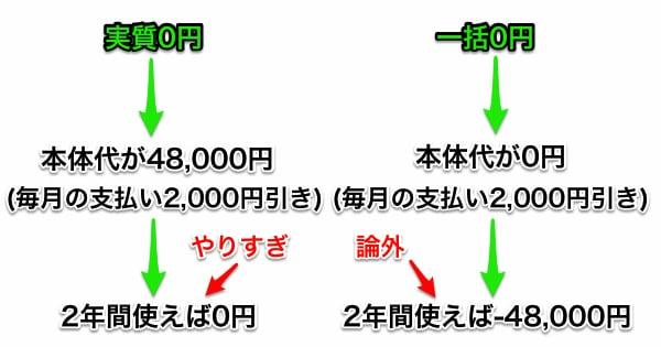 総務省のケータイ代議論では実質0円と一括0円の区別がついていない?01
