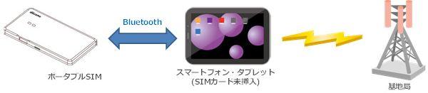 ポータブルSim01