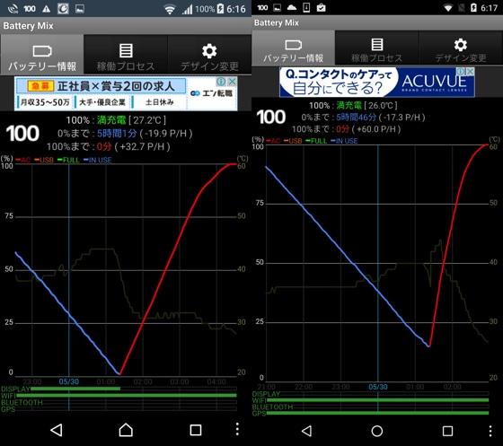 XperiaX Performanceは3時間で充電MAX、Nexus5Xは2時間半で充電MAX
