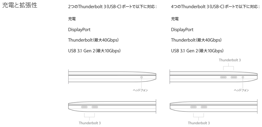 MacBook ProのUSB3.1はGen2対応