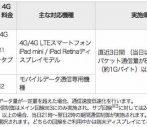 SoftbankのiPhoneの通信規制。3日で1GBの速度制限とコンテンツ規制に注意