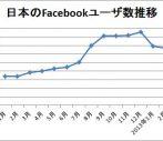 Facebookは今後どうなるか。日本のユーザ数推移と使用感から考察