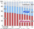 NTTフレッツ光とドコモのスマホのセット割引き解禁へ!ただし2015年以降
