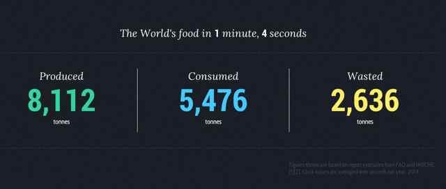 world-food-clock01